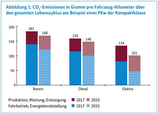 Imagen: Emisiones de CO2 en gramos por kilómetro y vehículo