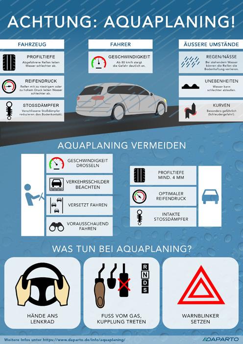 Aquaplaning-Infografik