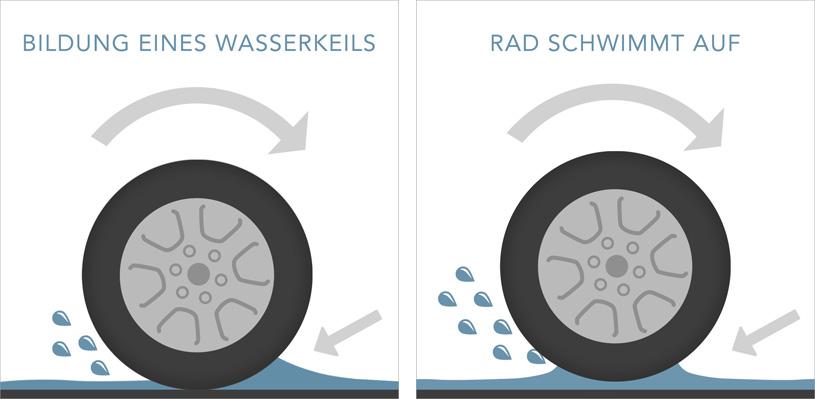 Aquaplaning: Wasserkeil und Rad schwimmt auf