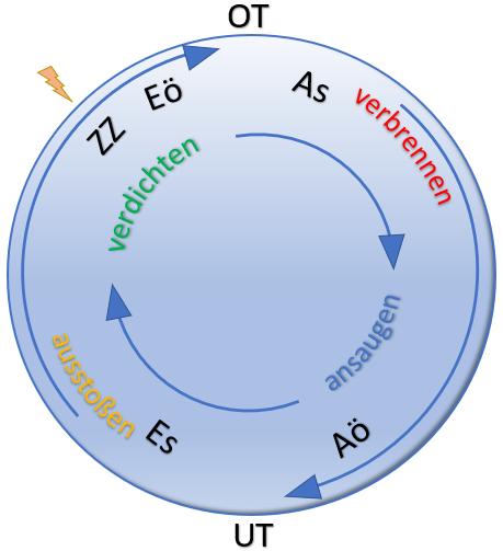 Schematische Darstellung der Funktionsweise eines Verbrennungsmotors